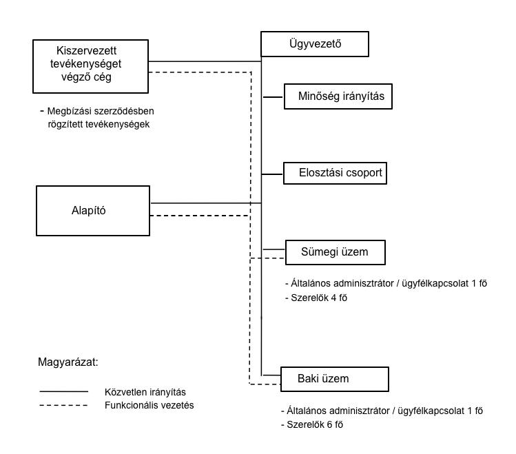 E.GAS szervezeti felépítése
